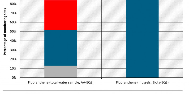 Evaluation of the AA-EQS and Biota-EQS of Fluoranthene in 2014-2016