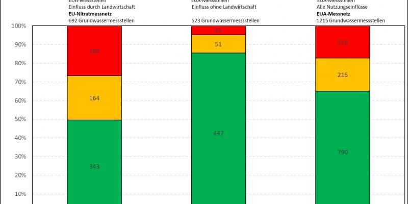 : Anteil und Anzahl der mittleren Nitratkonzentrationen an den Messstellen des EUA-Messnetzes für den Zeitraum 2016-2018