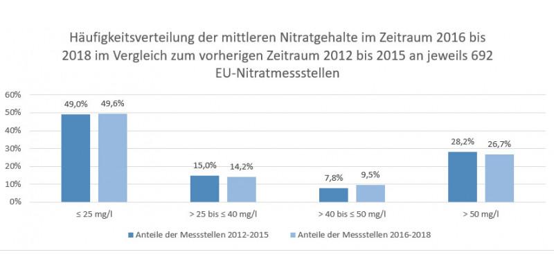 Häufigkeitsverteilung der mittleren Nitratgehalte im Zeitraum 2016 bis 2018 im Vergleich zum vorherigen Zeitraum 2012 bis 2015 an jeweils 692 EU-Nitratmessstellen