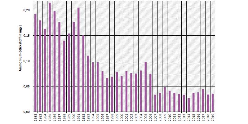 Jahresdurchschnittskonzentration von Ammonium-Stickstoff an Messstation Jochenstein