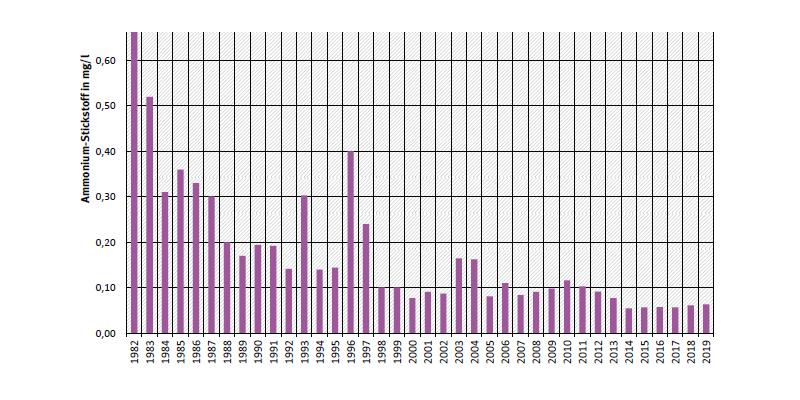 Jahresdurchschnittskonzentration von Ammonium-Stickstoff an Messstation Bremen an der Weser