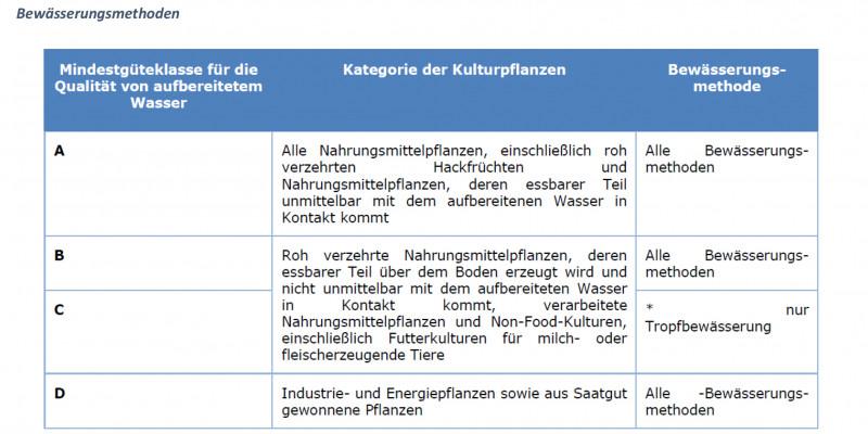 Tabelle 1 Verordnungsvorschlag: Güteklassen für die  Qualität von aufbereitetem Abwasser, zulässige Kulturpflanzen und Bewässerungsmethoden