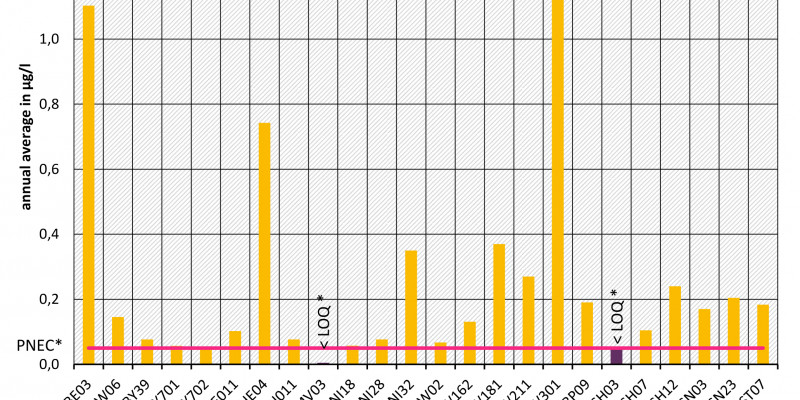 Diclofenac - Monitoring programme 2016 at monitoring sites of EU-Watch-List