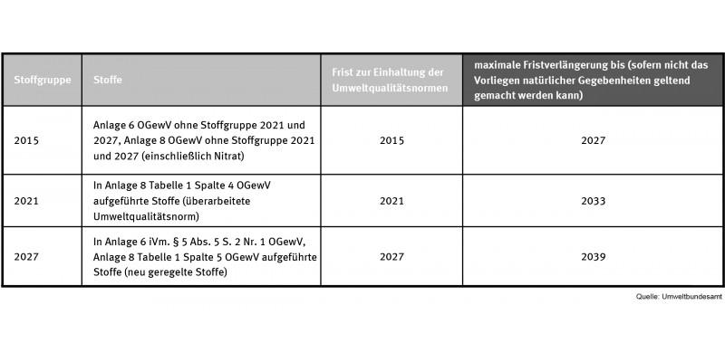 Tabelle über die Fristverlängerung zur Einhaltung der Umweltsqualitätsnormen in Oberflächengewässer