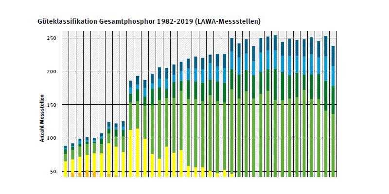 Diagramm mit Güteklassifikation Gesamtphosphor 1982-2019