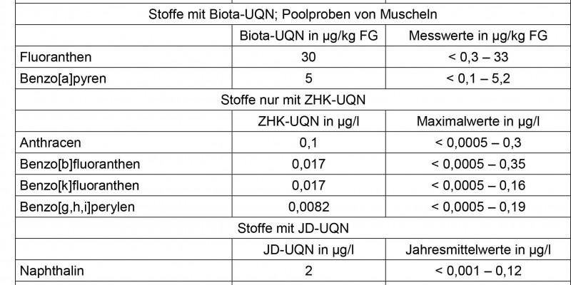 Konzentrationen der in der Oberflächengewässerverordnung geregelten Polyzyklischen Aromatischen Kohlenwasserstoffe (PAK) an den LAWA-Messstellen im Zeitraum 2016-2018