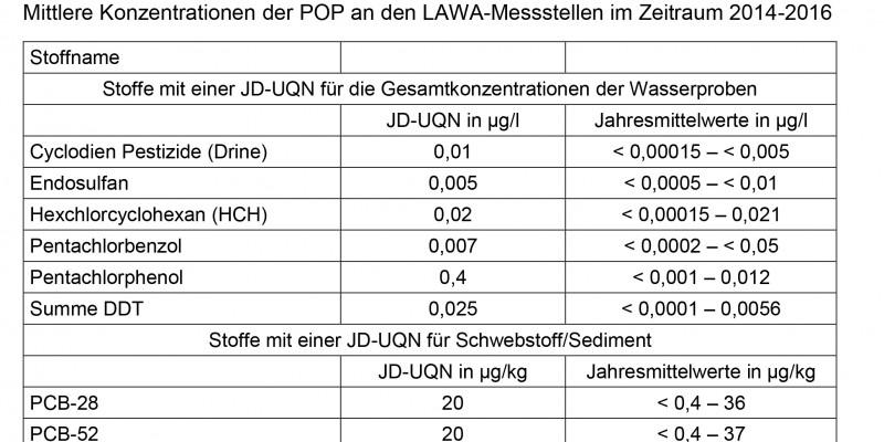 Mittlere Konzentrationen der POP an den LAWA-Messstellen im Zeitraum 2014-2016