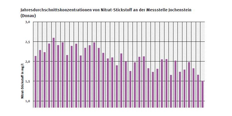 Jahresdurchschnittskonzentration von Nitrat-Stickstoff an Messstation Jochenstein