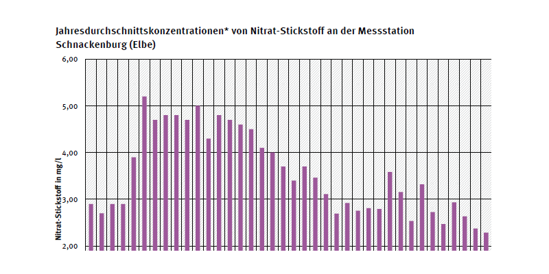 Jahresdurchschnittskonzentration von Nitrat-Stickstoff an Messstelle Schnackenburg an der Elbe