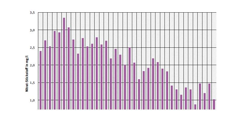 Jahresdurchschnittskonzentration von Nitrat-Stickstoff an Messstelle Hohenwutzen an der Oder