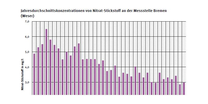 Jahresdurchschnittskonzentration von Nitrat-Stickstoff an Messstation Bremen an der Weser