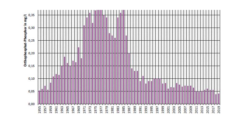 Jahresmittelwerte zeigen: mittlere Orthophosphat-Konzentrationen stiegen 1955 bis 1975 von etwa 0,05 auf 0,4 Milligramm Phosphor pro Liter zunächst stark an und sind seit Mitte der 1980er Jahren rückläufig und liegen derzeit bei 0,06 mg P/l.