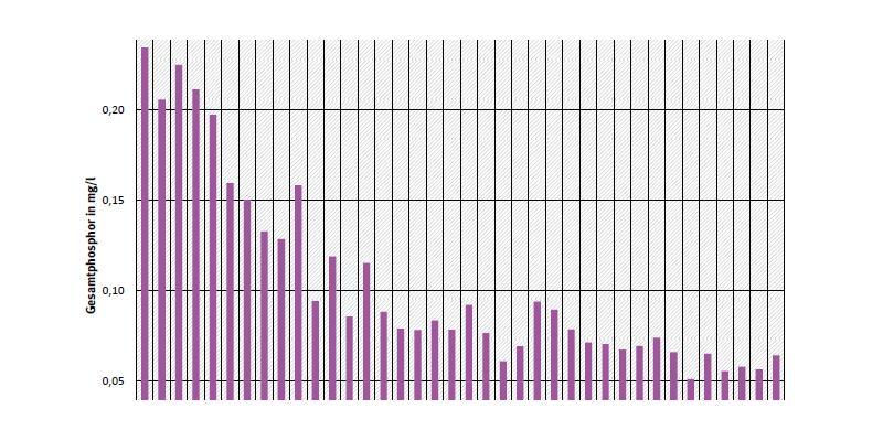 Jahresdurchschnittskonzentration von Gesamtphosphor an Messstation Jochenstein (deutsch/österreichische Grenze) an der Donau