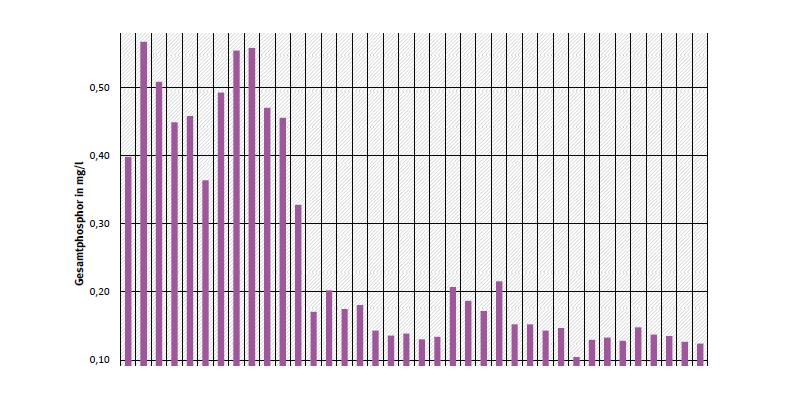 Jahresdurchschnittskonzentration von Gesamtphosphor an Messstelle Hohenwutzen an der Oder