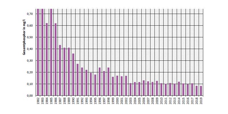 Jahresdurchschnittskonzentration von Gesamtphosphor an Messstation Bremen an der Weser