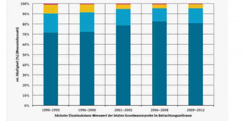 Häufigkeitsverteilung der PSM-Befunde in oberflächlichennah verfilterten Messstellen im Grundwasser