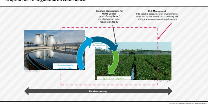 Graphic Scope of EU Regulation on Water Reuse