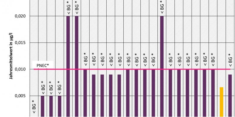 Thiacloprid - Messprogramm 2016 an den Messstellen der Beobachtungsliste (EU-Watch-List)