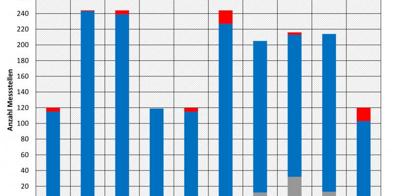 Balkendiagramm Vergleich der Jahresmittelwerte 2016-2018 mit der Umweltqualitätsnorm