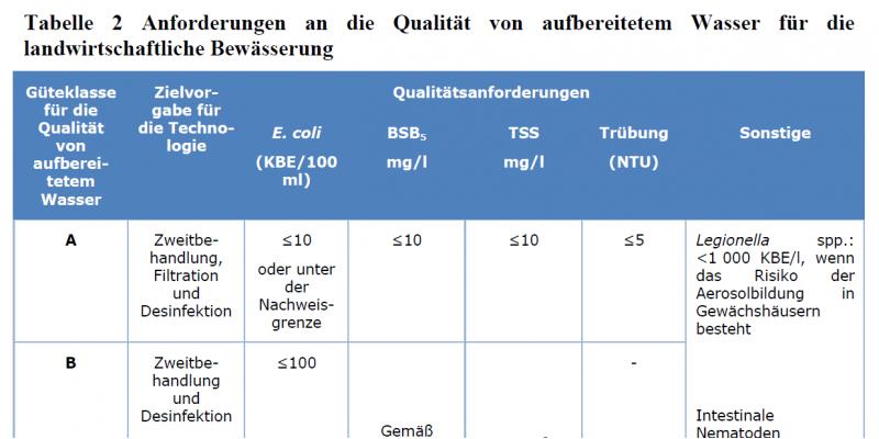 Tabelle 2 Verordnungsvorschlag: Mindestanforderungen an die Qualität von aufbereitetem Wasser für die landwirtschaftliche Bewässerung