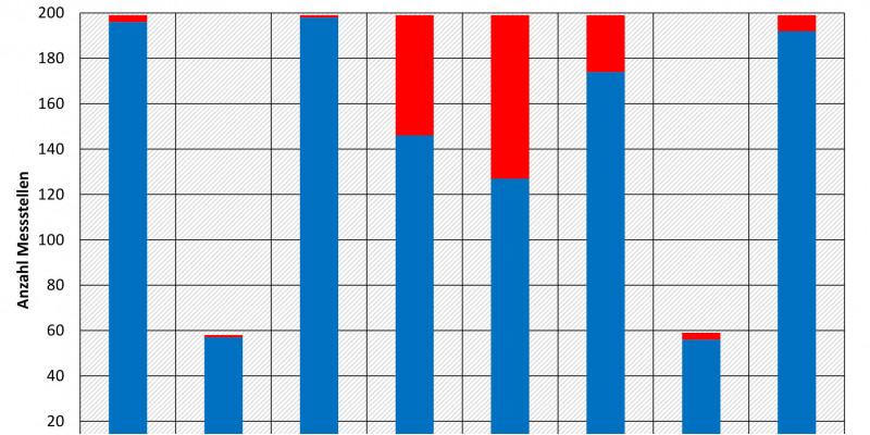 Auswertung der Biota-UQN und der ZHK-UQN der PAK