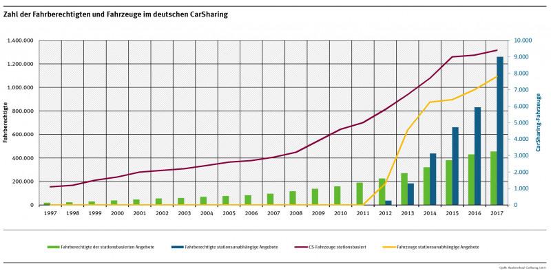 Zahl der Fahrberechtigten und Fahrzeuge im deutschen CarSharing