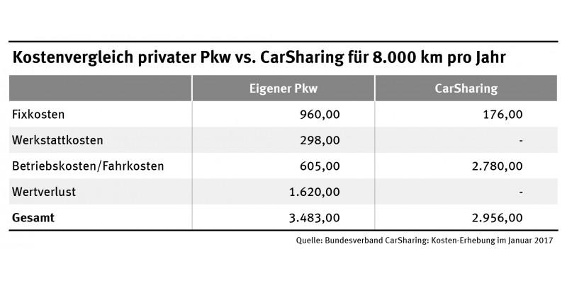 Kostenvergleich privater Pkw vs. CarSharing für 8.000 gefahrene Kilometer pro Jahr (667 km pro Monat)