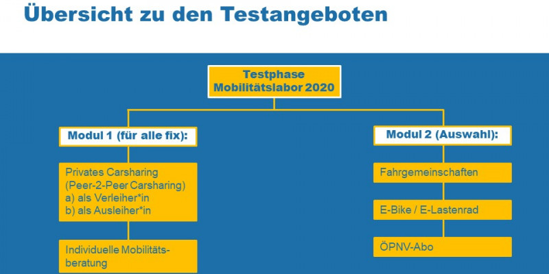 Grafik zeigt den Aufbau der Testphase mit einem Pflichtteil (Test von privatem Carsharing und Mobilitätsberatung) und einem Wahlteil (Test von E-Bike, oder ÖV-Abo oder Fahrgemeinschaften oder Lastenrad)