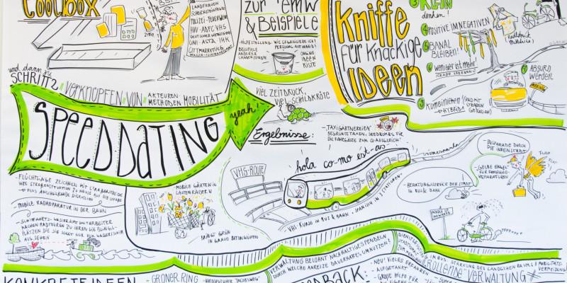 Graphical Recoring des 3. Workshops in Norderstedt