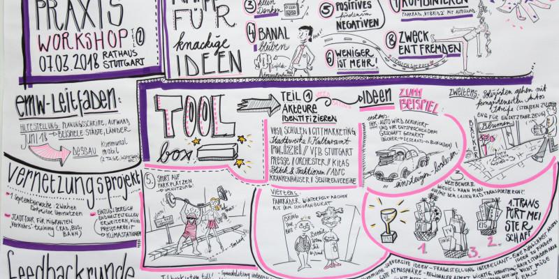 Graphical Recoring des 4. Workshops in Stuttgart