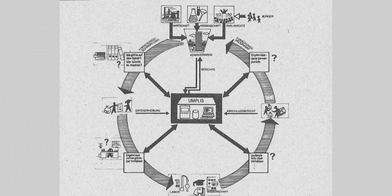 Schaubild zum Informations- und Dokumentationssystems Umwelt (UMPLIS) von 1979