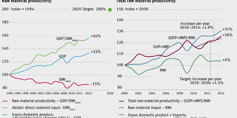 Development of raw material productivity and total raw material productivity n Germany