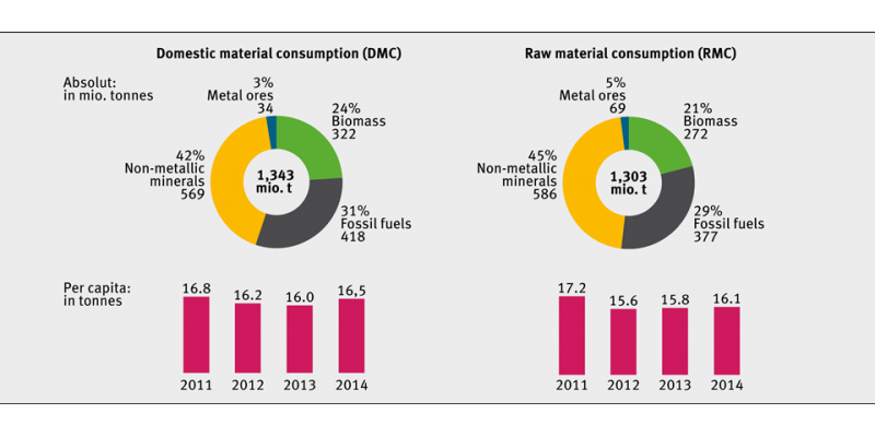 Domestic material consumption (DMC) and raw material consumption (RMC) in Germany