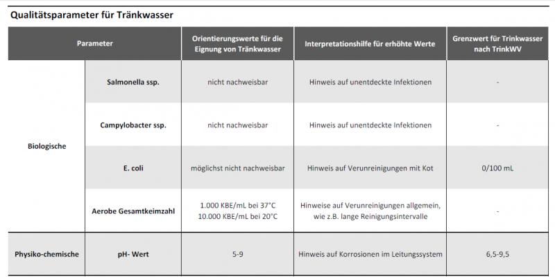 Tabelle mit biologischen, physiko-chemischen und chemischen Qualitätsparametern für Tränkwasser