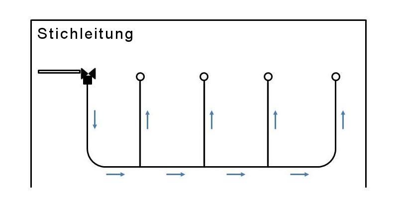 Schematische Abbildung eines Ring- bzw. Stich- und Reihenleitungssystem für Tiertränken im Vergleich