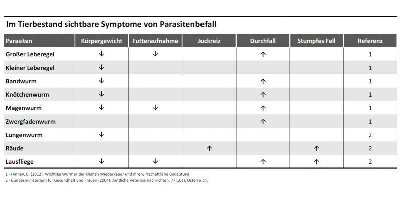 Tabellarische Übersicht typischer Anzeichen für Parasitenbefall bei Nutztieren