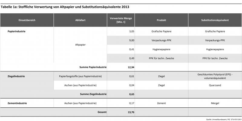Tabelle 1a: Stoffliche Verwertung von Altpapier und Substitutionsäquivalente 2013