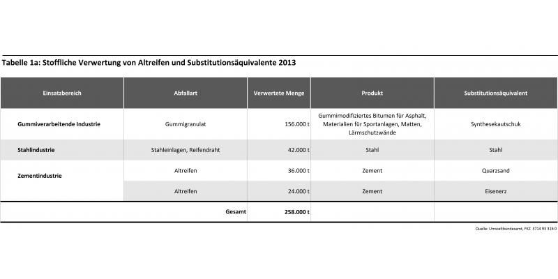 Tabelle 1a: Stoffliche Verwertung von Altreifen und Substitutionsäquivalente 2013