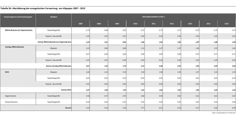 Tabelle 2b: Abschätzung der energetischen Verwertung  von Altpapier 2007 - 2015