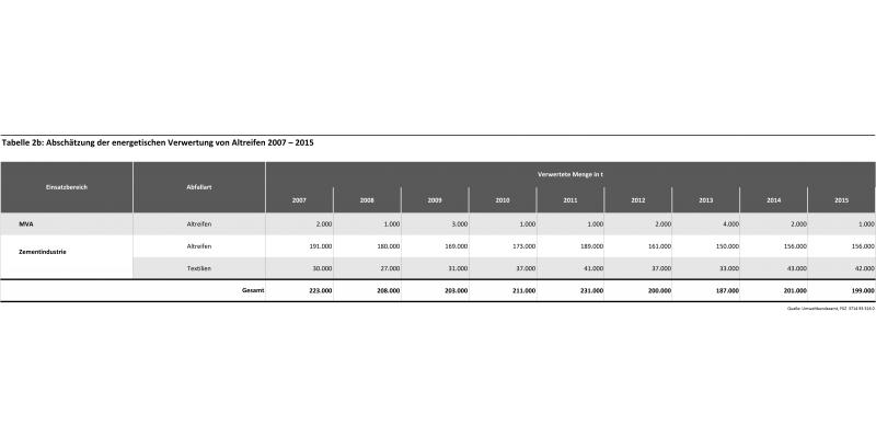 Tabelle 2b: Abschätzung der energetischen Verwertung von Altreifen 2007 – 2015