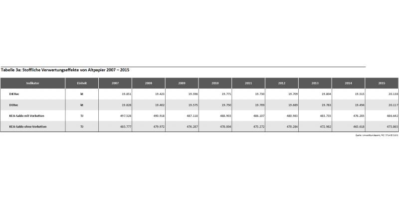 Tabelle 3a: Stoffliche Verwertungseffekte von Altpapier 2007 – 2015