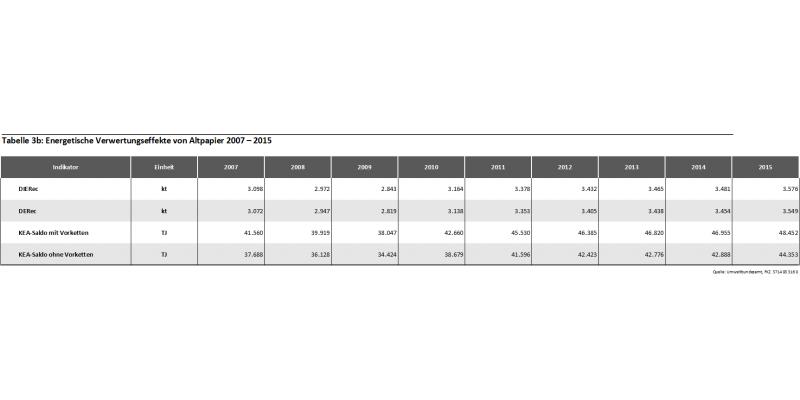 Tabelle 3b: Energetische Verwertungseffekte von Altpapier 2007-2015
