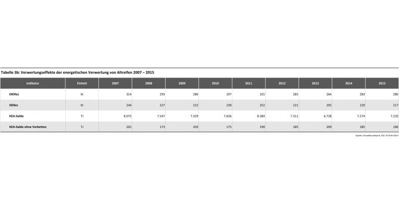 Tabelle 3b: Verwertungseffekte der energetischen Verwertung von Altreifen 2007 – 2015