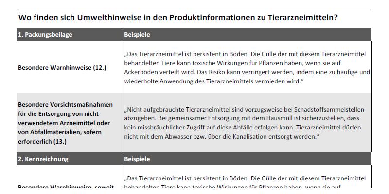 Die dreigeteilte Tabelle listet Gliederungspunkte in 1. Packungsbeilage, 2. Kennzeichnung und 3. Fachinformation von Tierarzneimitteln, die Umweltinformationen enthalten können. Zudem enthält die Tabelle Textbeispiele für Informationen zu den Umwelteigenschaften eines Präparates.