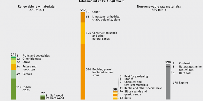 The national perspective: Used extraction in Germany, 2015