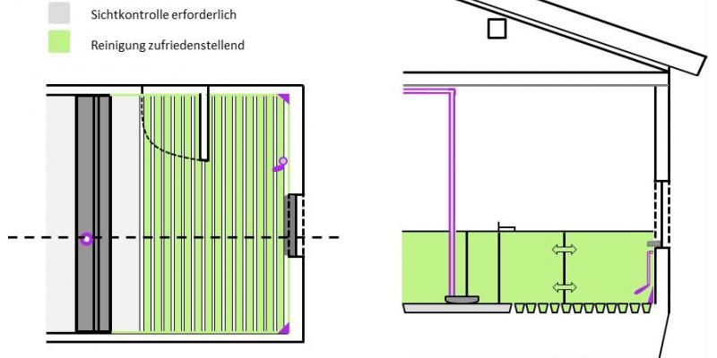 Schematische Abbildung eines Schweinestalls (Aufsicht bzw. Querschnitt), dem Bewertungsschema des Protein-Tests entsprechend eingefärbt