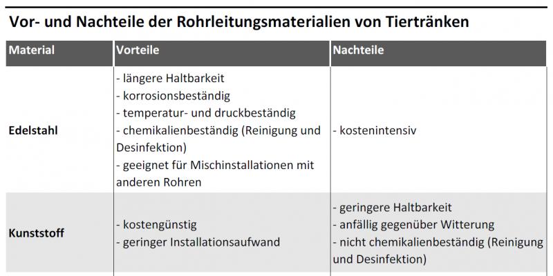 Tabelle listet Materialien von Leitungssystemen für Tiertränken und deren Vor- und Nachteile.