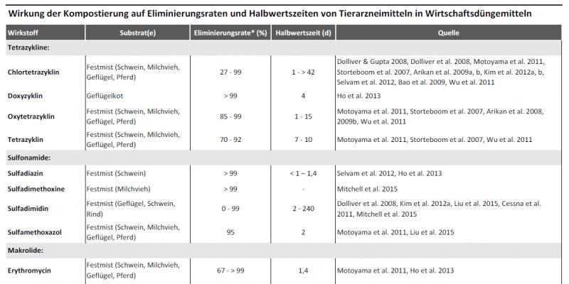 Die Tabelle listet für Tierarzneimittelwirkstoffe in verschiedenen Substraten deren Eliminierungsrate und Halbwertszeiten auf. In die Eliminierungsrate fließen sowohl der Abbau von Tierarzneimittelrückständen als auch ihre Bindung an die organische Substanz des Kompostes ein.  Das ausführliche Quellenverzeichnis finden Sie in Vidaurre et al. (2016): http://www.umweltbundesamt.de/publikationen/konzepte-zur-minderung-von-arzneimitteleintraegen