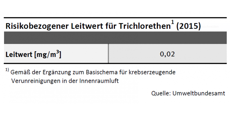 Leitwert Trichlorethen (2015)