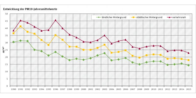 PM10-Werte - Entwicklung 1990 bis 2015 (C) Umweltbundesamt